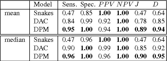 Figure 2 for The Deep Poincaré Map: A Novel Approach for Left Ventricle Segmentation