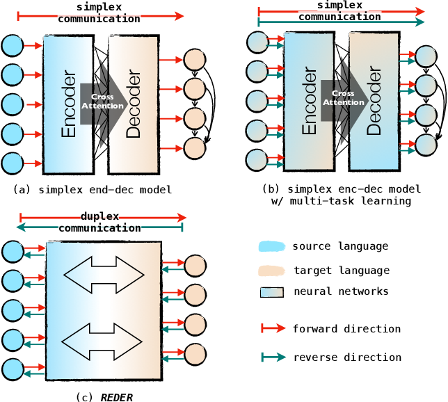 Figure 1 for Duplex Sequence-to-Sequence Learning for Reversible Machine Translation