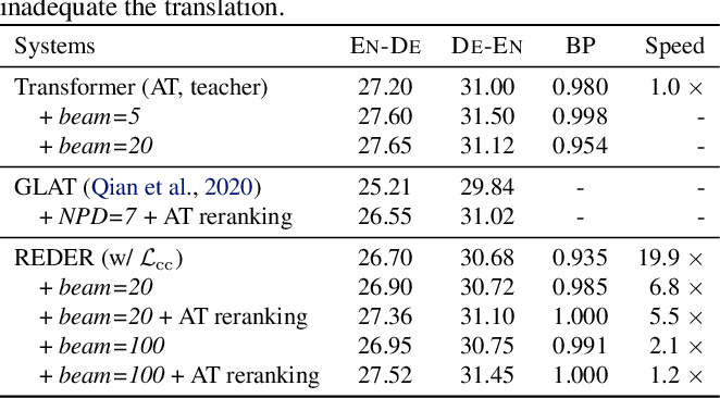 Figure 3 for Duplex Sequence-to-Sequence Learning for Reversible Machine Translation