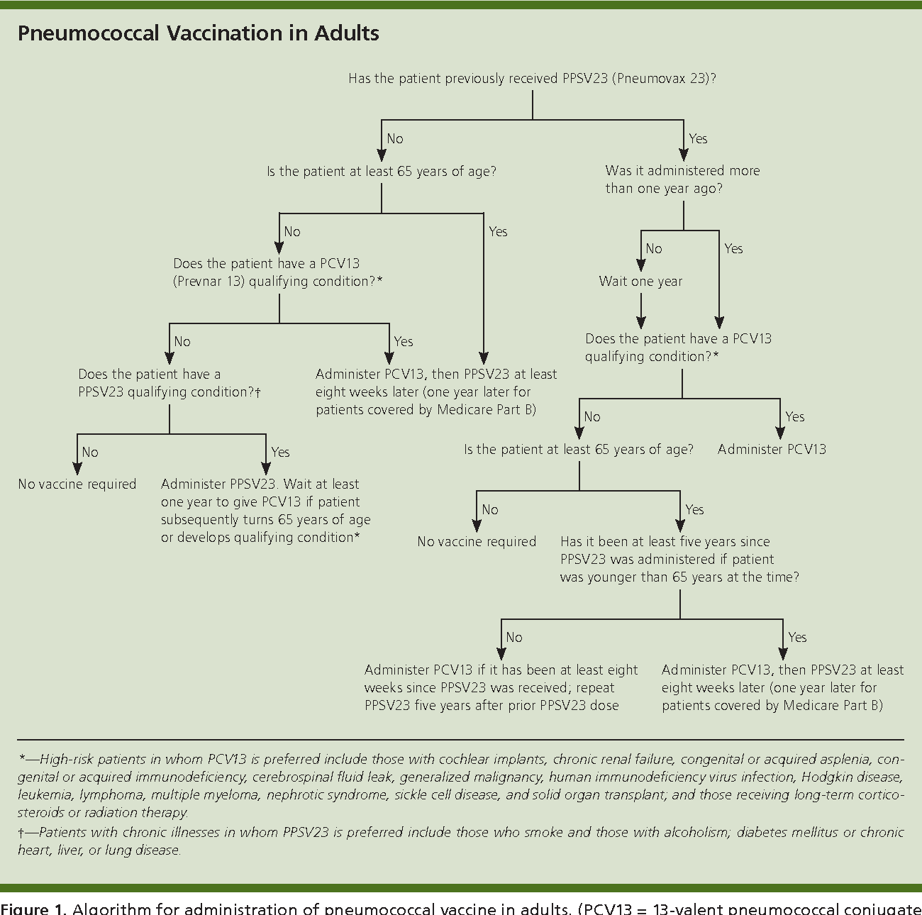 Navigating The Changes In Pneumococcal Immunizations For Adults