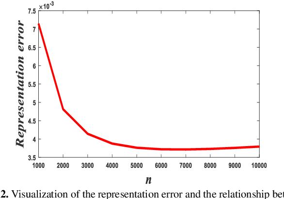 Figure 4 for High-dimensional Assisted Generative Model for Color Image Restoration