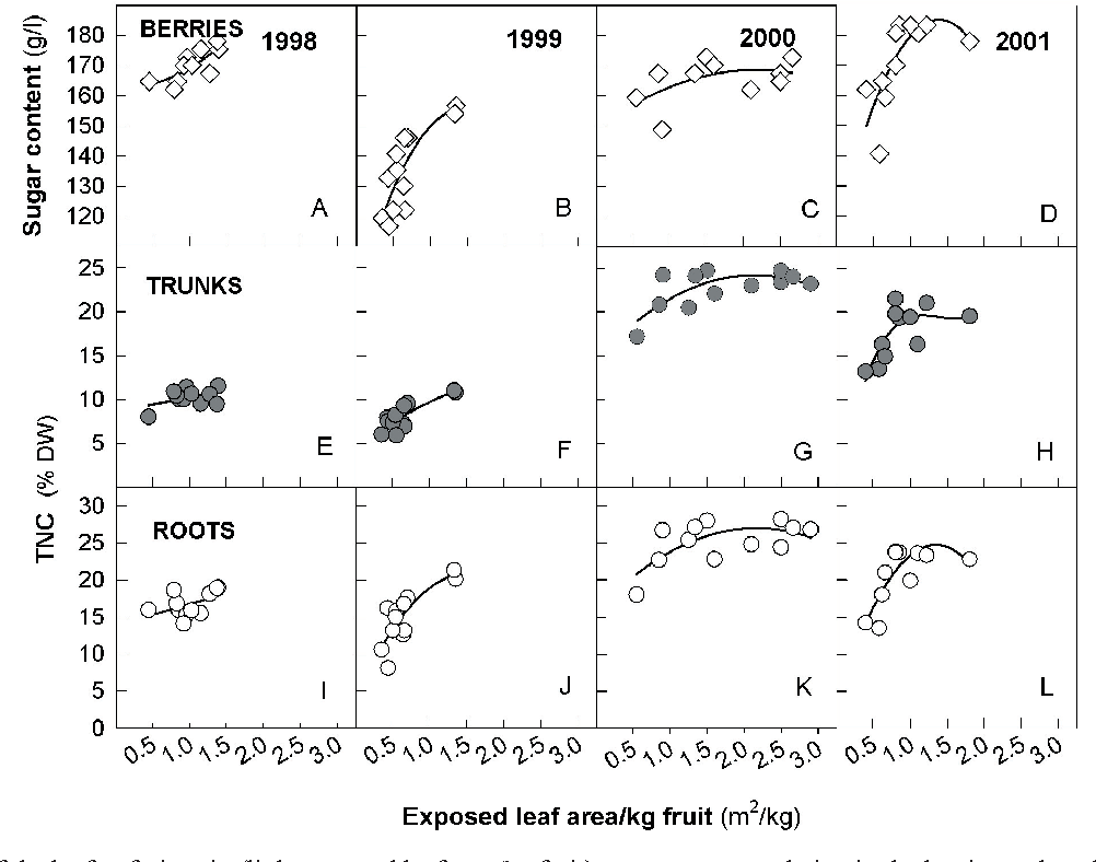 Figure 6 from Carbohydrate reserves in grapevine ( Vitis vinifera L ...