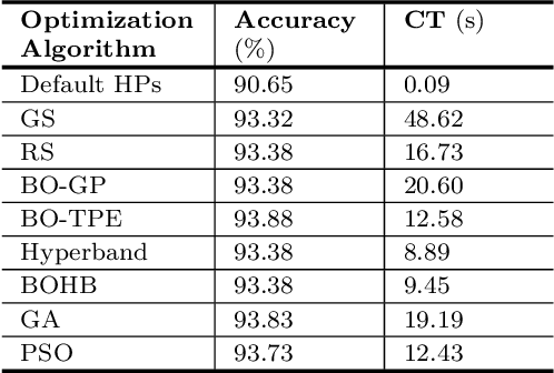 Figure 4 for On Hyperparameter Optimization of Machine Learning Algorithms: Theory and Practice