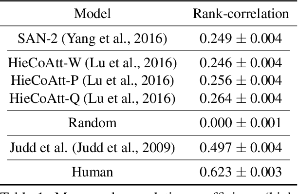 Figure 2 for Human Attention in Visual Question Answering: Do Humans and Deep Networks Look at the Same Regions?