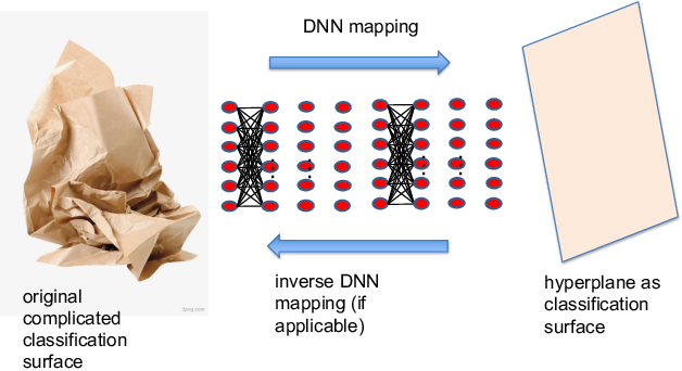 Figure 1 for Analysis on the Nonlinear Dynamics of Deep Neural Networks: Topological Entropy and Chaos