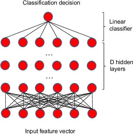 Figure 2 for Analysis on the Nonlinear Dynamics of Deep Neural Networks: Topological Entropy and Chaos