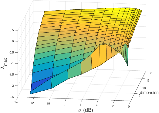 Figure 4 for Analysis on the Nonlinear Dynamics of Deep Neural Networks: Topological Entropy and Chaos