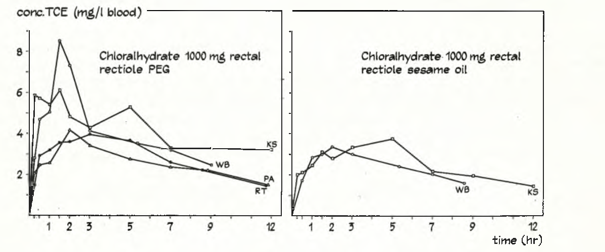 Fig. 3. Individual t c e blood concentration curves following rectal administration of 1000 mg c h in rectioles to healthy volunteers