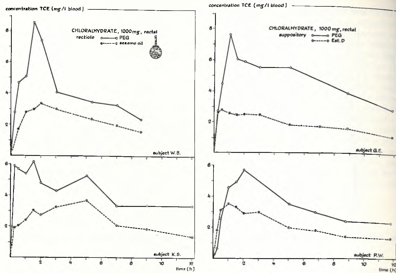 Fig. 4 . Comparison of individual t c e blood concentration curves following rectal administration of c h in different vehicles to the same healthy volunteers