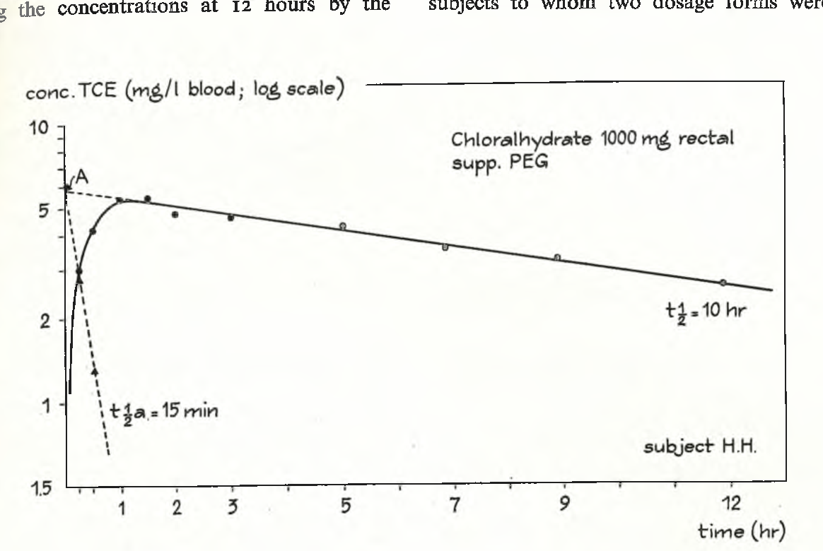 Fig. 5 . Blood concentration curve of t c e on semi-logarithmic scale following rectal administration of 10 0 0 mg c h in a