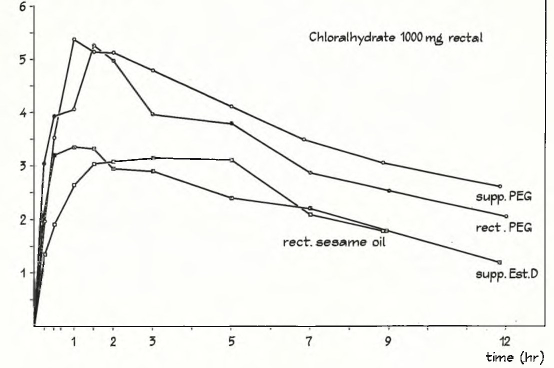Fig. 6. Average t c e blood concentration curves after rectal administration of the four dosage forms
