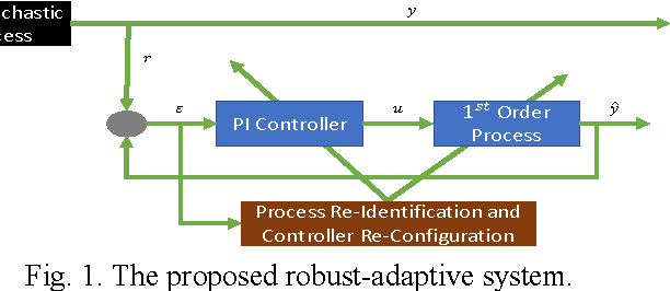 Fig. 1. The proposed robust-adaptive system.
