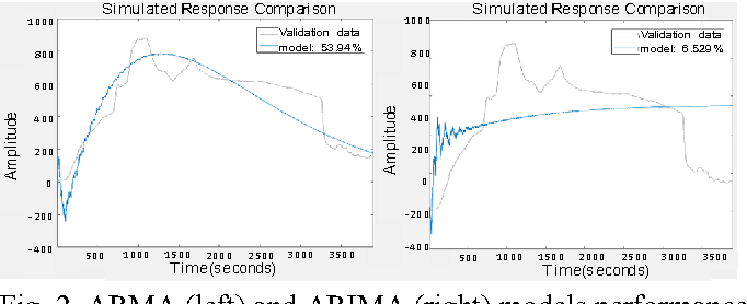 Fig. 2. ARMA (left) and ARIMA (right) models performance for orders [100, 100].