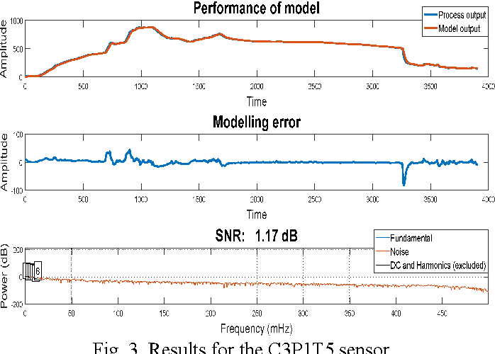 Fig. 3. Results for the C3P1T5 sensor