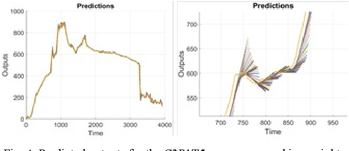 Fig. 4. Predicted outputs for the C3P1T5 sensor, zoomed in on right.