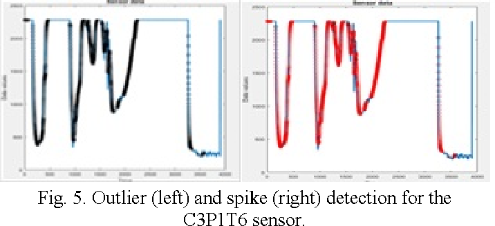 Fig. 5. Outlier (left) and spike (right) detection for the