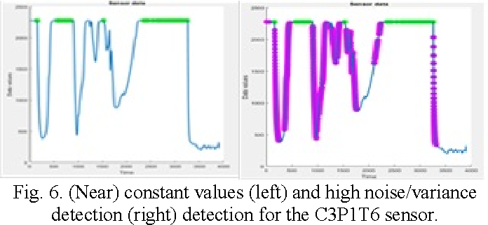Fig. 6. (Near) constant values (left) and high noise/variance detection (right) detection for the C3P1T6 sensor.