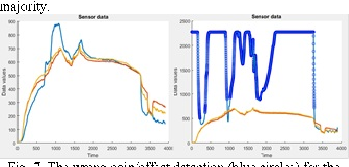 Fig. 7. The wrong gain/offset detection (blue circles) for the C3P1T5 (left) and C3P1T6 (right) sensors, with the reference data acquired from the C3P4T8 and C3P4T7 sensors