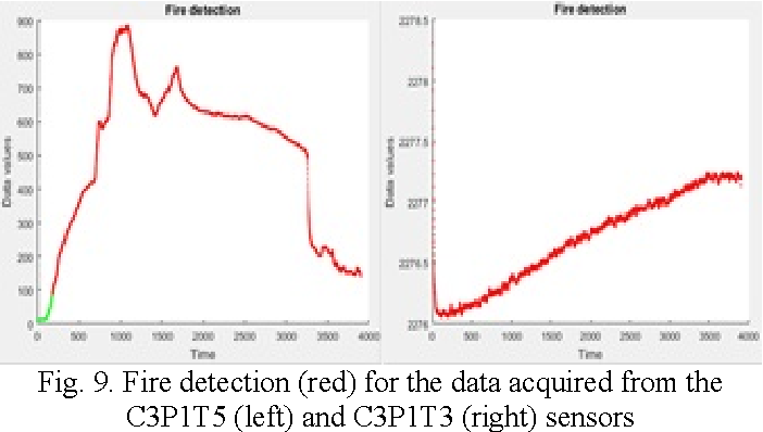 Fig. 9. Fire detection (red) for the data acquired from the C3P1T5 (left) and C3P1T3 (right) sensors