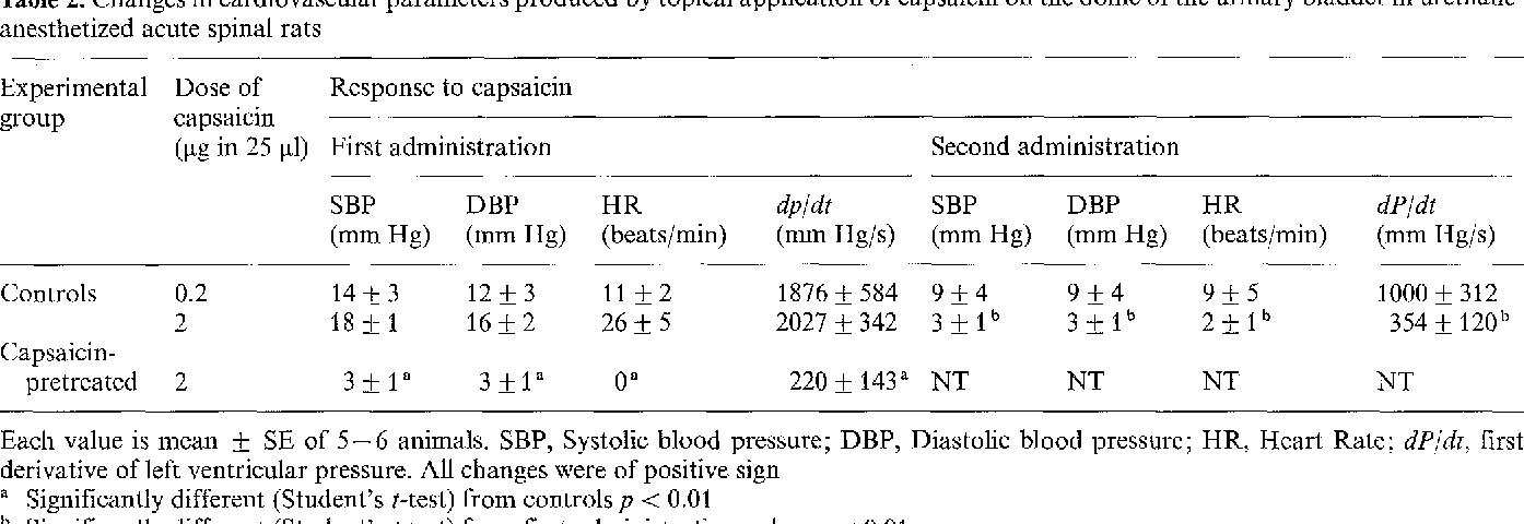 Table 2. Changes in cardiovascular parameters produced by topical application of capsaicin on the dome of the urinary bladder in urethaneanesthetized acute spinal rats