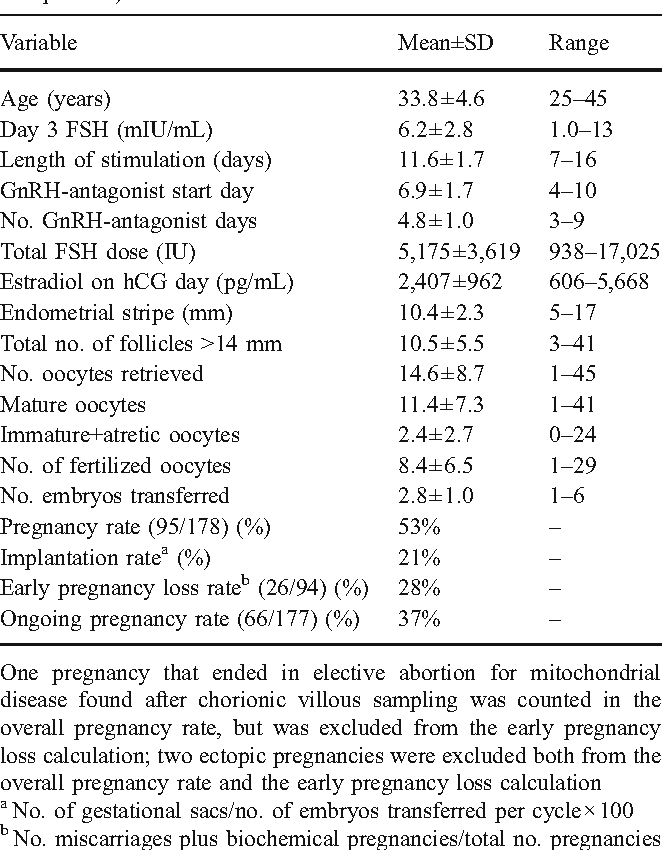 Table 1 from Timing and duration of use of GnRH antagonist