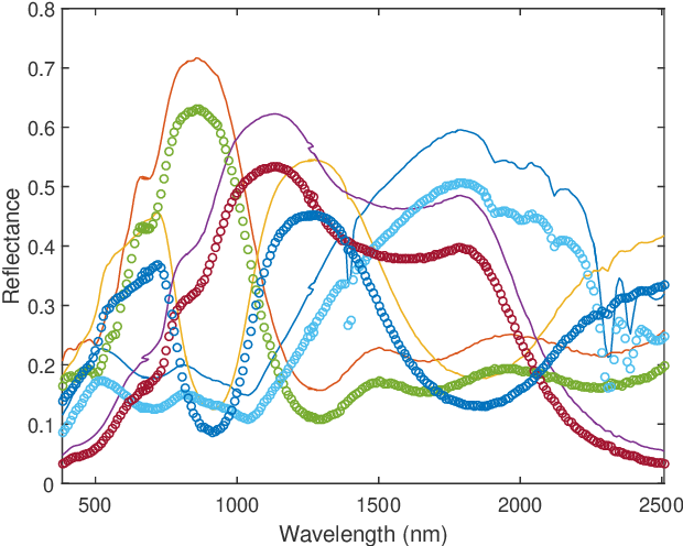 Figure 1 for Unsupervised Nonlinear Spectral Unmixing based on a Multilinear Mixing Model