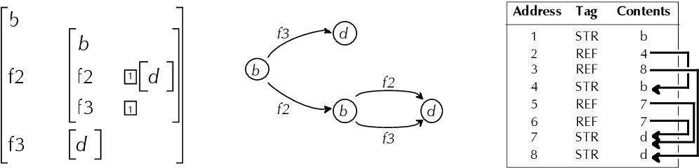 figure 2Ð1
