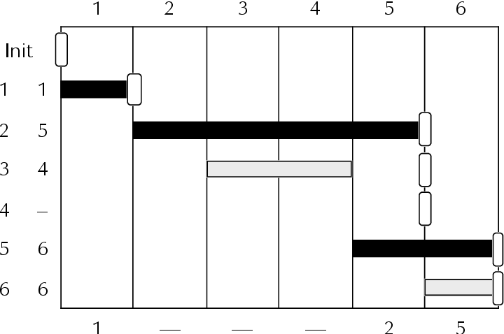 figure 4Ð4