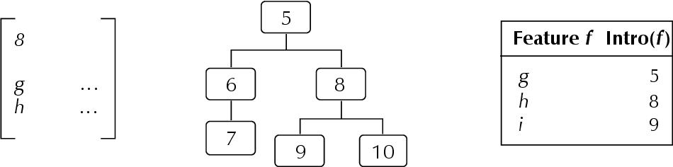 figure 5Ð5