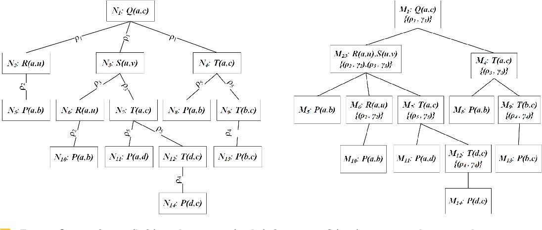 Figure 2 for Datalog: Bag Semantics via Set Semantics