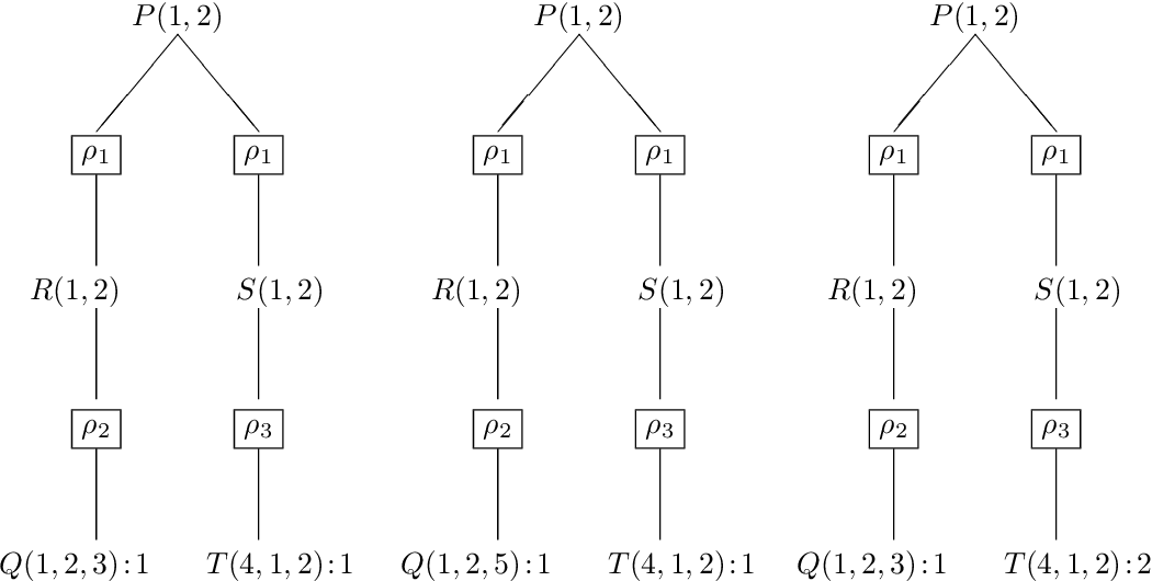 Figure 1 for Datalog: Bag Semantics via Set Semantics