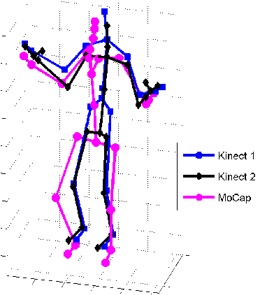 Figure 1 for Evaluation of Pose Tracking Accuracy in the First and Second Generations of Microsoft Kinect