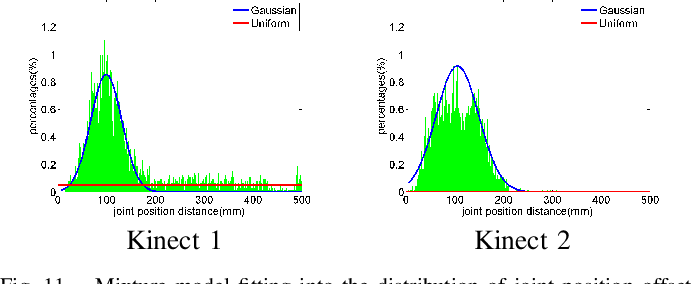 Figure 3 for Evaluation of Pose Tracking Accuracy in the First and Second Generations of Microsoft Kinect
