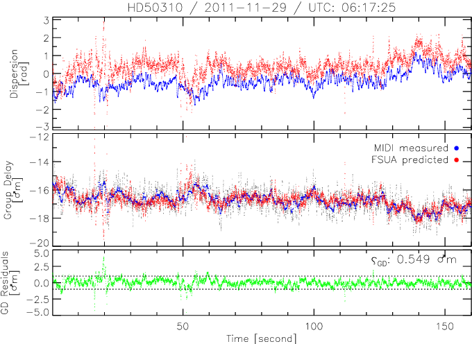 Figure 4 from Mid-infrared interferometry with K band fringe