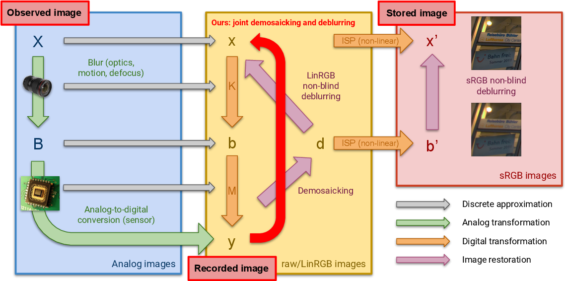 Figure 1 for Learning to Jointly Deblur, Demosaick and Denoise Raw Images