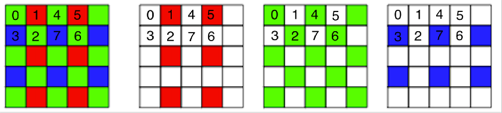 Figure 3 for Learning to Jointly Deblur, Demosaick and Denoise Raw Images