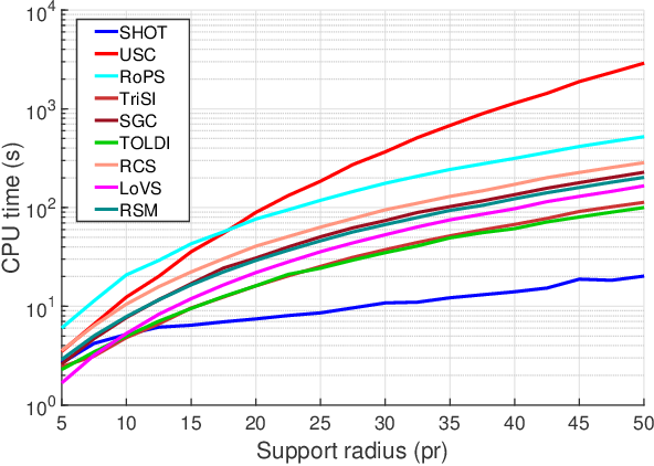 Figure 3 for Evaluating Local Geometric Feature Representations for 3D Rigid Data Matching
