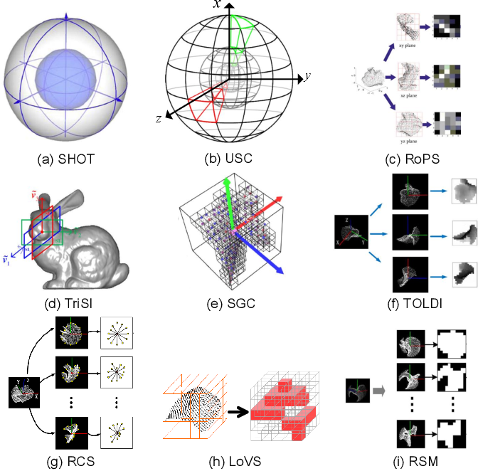 Figure 4 for Evaluating Local Geometric Feature Representations for 3D Rigid Data Matching