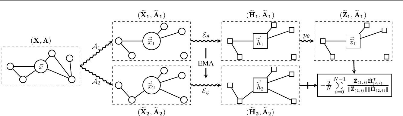 Figure 1 for Bootstrapped Representation Learning on Graphs