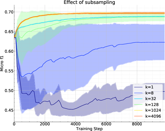 Figure 4 for Bootstrapped Representation Learning on Graphs