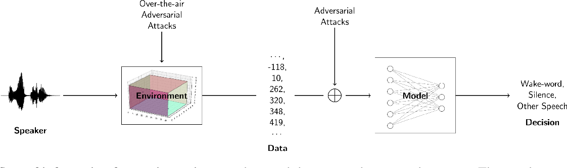 Figure 1 for Cortical Features for Defense Against Adversarial Audio Attacks