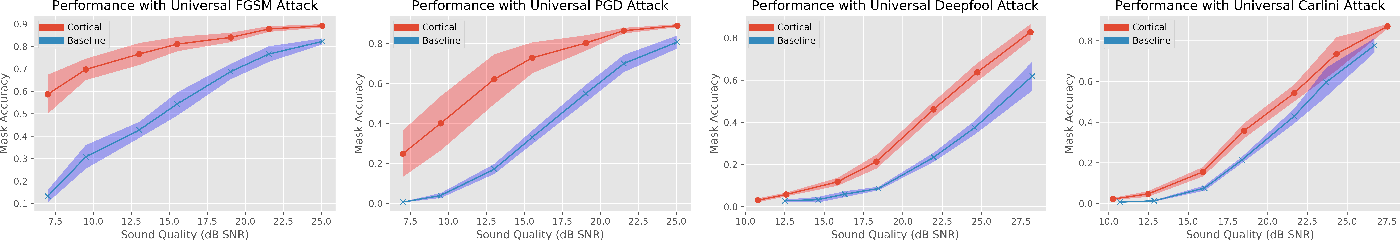 Figure 3 for Cortical Features for Defense Against Adversarial Audio Attacks
