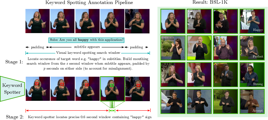 Figure 2 for BSL-1K: Scaling up co-articulated sign language recognition using mouthing cues
