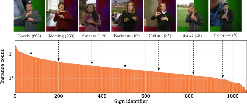 Figure 3 for BSL-1K: Scaling up co-articulated sign language recognition using mouthing cues