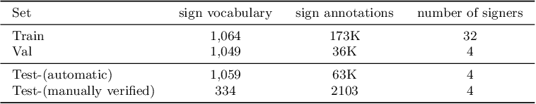 Figure 4 for BSL-1K: Scaling up co-articulated sign language recognition using mouthing cues
