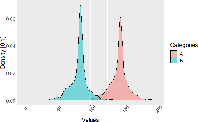 Figure 1 for A nonparametric framework for inferring orders of categorical data from category-real ordered pairs