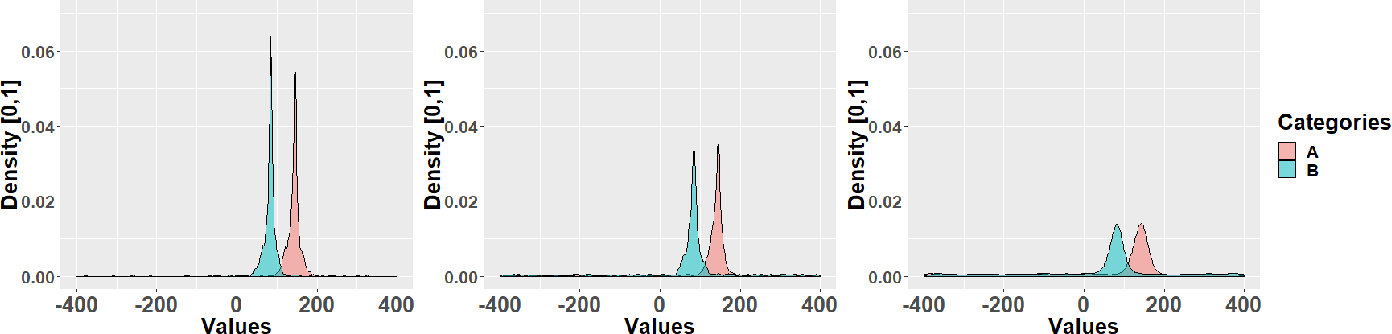 Figure 2 for A nonparametric framework for inferring orders of categorical data from category-real ordered pairs