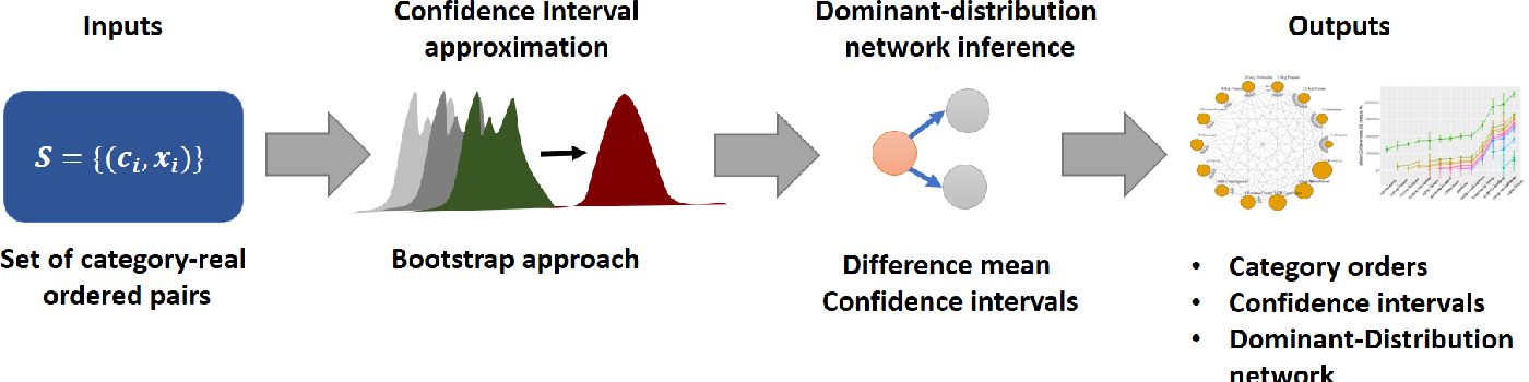 Figure 3 for A nonparametric framework for inferring orders of categorical data from category-real ordered pairs