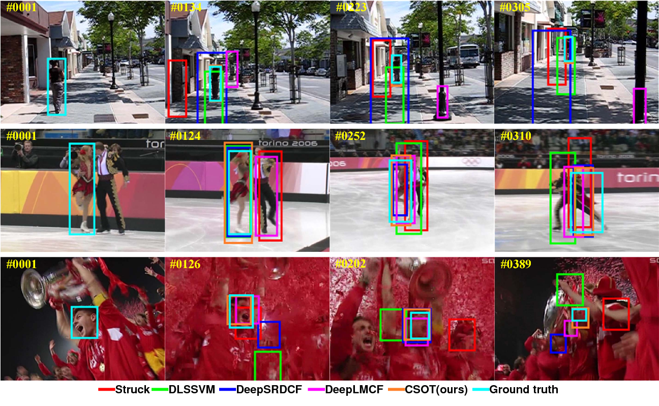 Figure 1 for High Performance Visual Tracking with Circular and Structural Operators