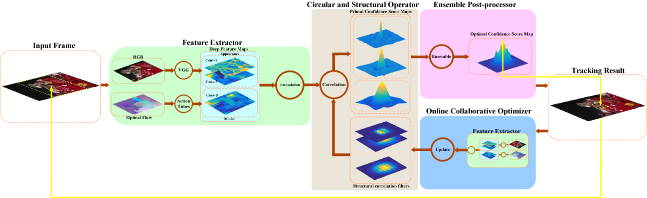 Figure 3 for High Performance Visual Tracking with Circular and Structural Operators